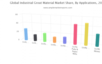 Industrial Grout Material market Competition, by Players