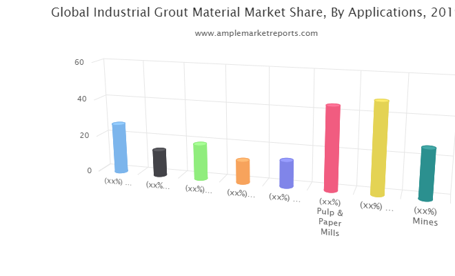 Industrial Grout Material Market Sets The Table For Continued Growth: LATICRETE International, Micor Company, Machine Support Technologies, Five Star Products, Copps Industries, Aquaproof Construction Chemical India Private Limited.