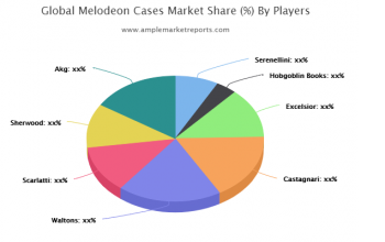 Latest Research Report on Melodeon Cases Market 2020-2025