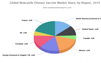 Up-To-Date research on Newcastle Disease Vaccine Market 2021
