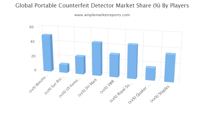 Portable Counterfeit Detector Market to Observe Significant Growth Due to Growing Demand   Wenzhou Vanmac Trading, Sun Rising Enterprise, US Korea HotLink, Dri Mark, VWR, Royal Sovereign