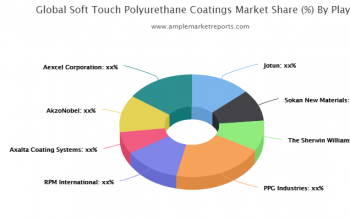 Soft Touch Polyurethane Coatings Market forecast to 2025 detailed in new research report