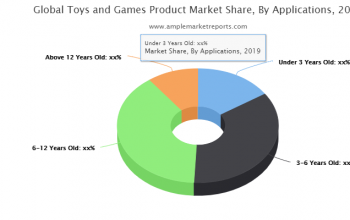 Toys and Games Product Market forecast to 2025 discussed in a new market research report