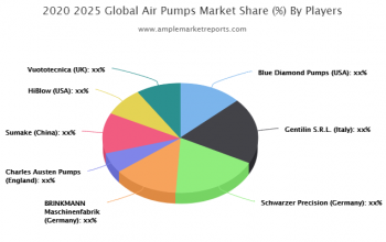 The - Air Pumps market report provides a detailed study of the growth rate of every segment with the help of charts and tables.