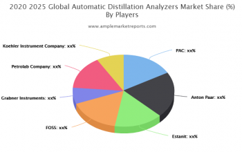 Automatic Distillation Analyzers market Competition, by Players