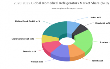 Market trends and outlook coupled with factors driving and restraining the growth of the - Biomedical Refrigerators market