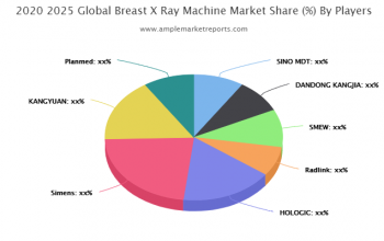 Breast X-Ray Machine Market By Rising Trends