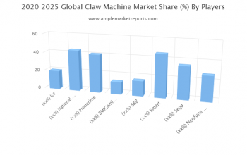 Claw Machine Market Outlook by Applications