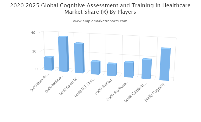 Cognitive Assessment and Training in Healthcare Market May Set New Growth Story :MedAvante, , Quest Diagnostic, ERT Clinical, Bracket, ProPhase