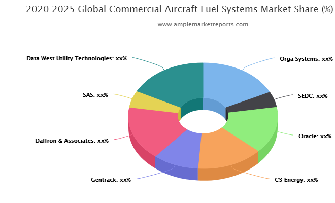 Commercial Aircraft Fuel Systems Market: Comprehensive study explores Huge Growth in Future | Orga Systems, SEDC, Oracle, C3 Energy, Gentrack, Daffron & Associates