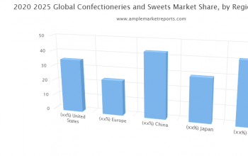 Confectioneries and Sweets Market Trends, Confectioneries and Sweets Market Analysis