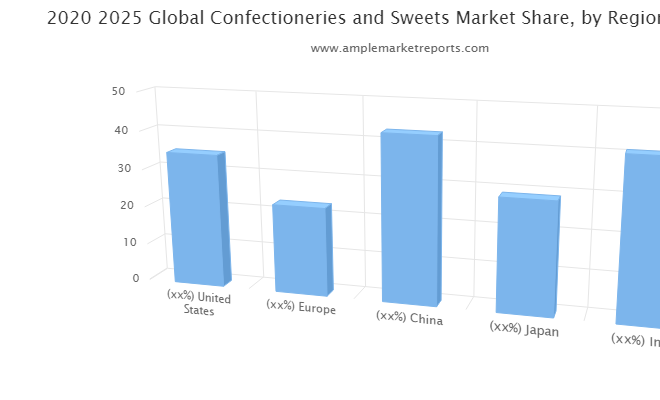 Explosive growth report on – Confectioneries and Sweets market All Set to Witness Massive Growth during Forecast 2020-2026