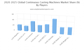 Growth report - Continuous Casting Machines Market outlook