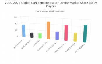 GaN Semiconductor Device market size in various regions with promising growth opportunities