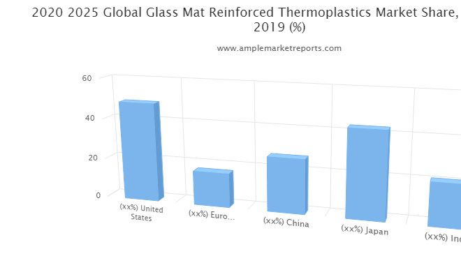 Examine Glass Mat Reinforced Thermoplastics Market – What Are The Main Factors That Contributing Towards Industry Growth?