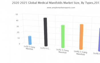 Growth report Medical Manifolds Market outlook