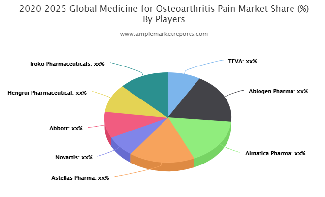 Medicine for Osteoarthritis Pain market size in various regions with promising growth opportunities
