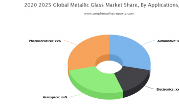 Updated Research Metallic Glass Market Growth