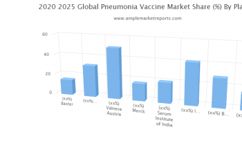 Middle East and Africa Revenue Pneumonia Vaccine by Countries