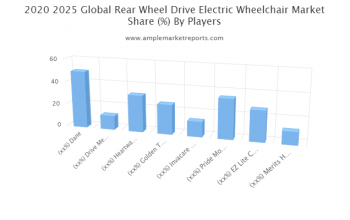 Global - Rear Wheel Drive Electric Wheelchair Market overview, growth prospect and Forecast