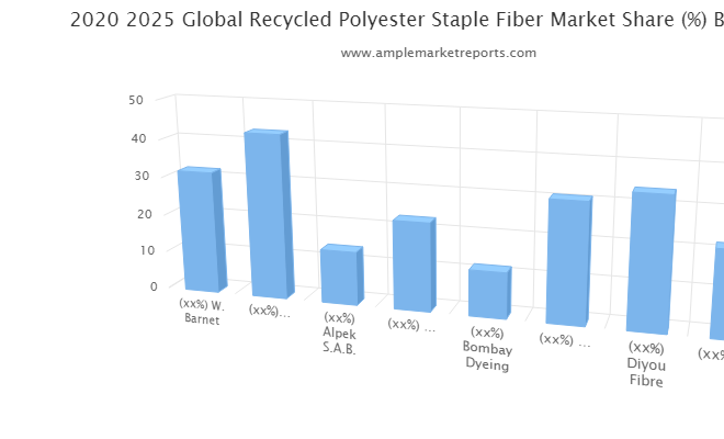 Massive Growth in – Recycled Polyester Staple Fiber Market Breaking new grounds and touch a new level in Upcoming Year by W. Barnet, Zhejiang Hengyi, Alpek S.A.B., TORAY INDUSTRIES, Bombay Dyeing, Ganesha Ecosphere