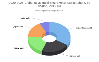 Residential Smart Meter Market report investigated in the latest research