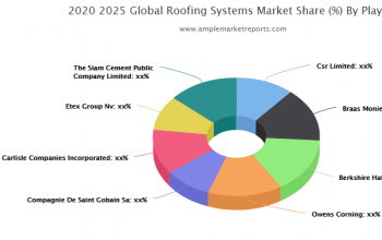 Prominent key players operating in the Global Roofing Systems Market