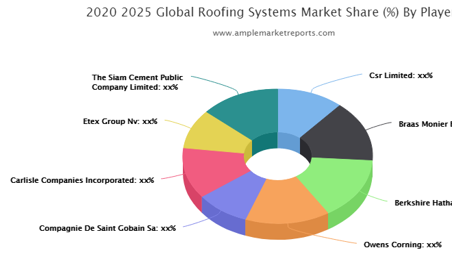 Roofing Systems Market report shares emerging innovations expected to boost the global revenue