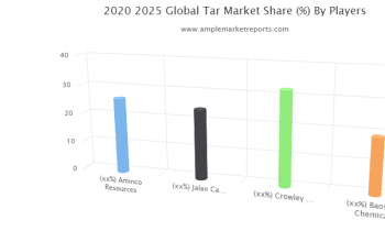 Tar Market interpreted by a new report