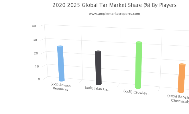 Tar market growing popularity and emerging trends | Aminco Resources, Jalan Carbons & Chemicals, Crowley Chemical Company, Baoshun Chemicals