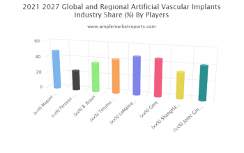 Artificial Vascular Implants Market Shares, Industry Strategies And Forecast By 2024