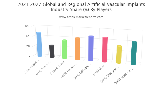 Artificial Vascular Implants Market Report, Competitive Analysis, Proposal Strategy, Top Addressable Targets, Key Requirements