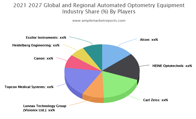 Automated Optometry Equipment Market Comprehensive Study By Key Players:Alcon, HEINE Optotechnik, Carl Zeiss, Luneau Technology Group