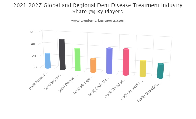 Dent Disease Treatment market to see excellent growth in next 5 years: Boston Scientific Corporation, Stryker Corporation, Dornier MedTech, Med spec LTD, Cook Medical LLC., Elmed Medical Systems Inc