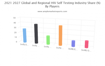 HIV Self-Testing market explored in latest research