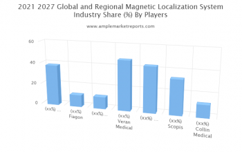 Prominent key players operating in the Global - Magnetic Localization System Market