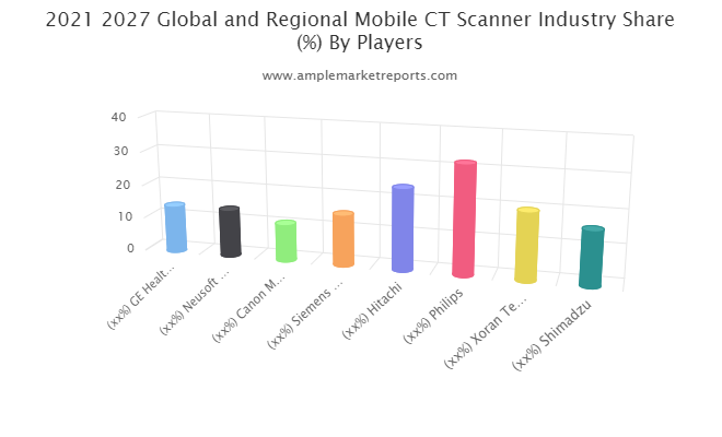 Mobile CT Scanner Market Trends, Key Players, Overview, Competitive Breakdown and Regional Forecast by 2027