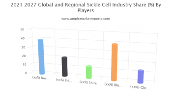 Prominent key players operating in the Global - Sickle Cell Market