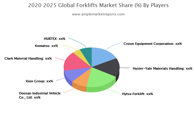Forklifts market critical analysis with expert opinion   Crown Equipment, Hytsu Forklift, Kion Group