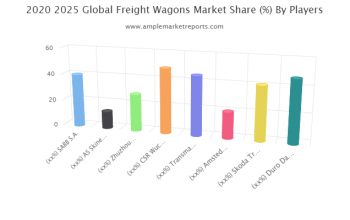 Freight Wagons Market report investigated in the latest research