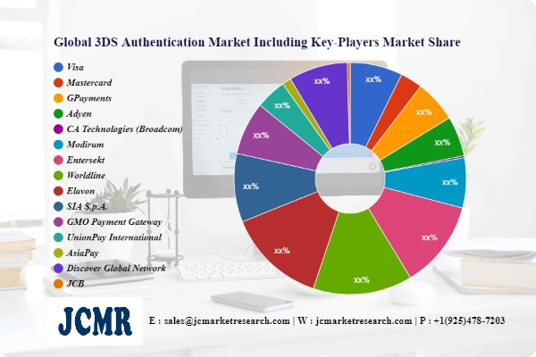 3DS Authentication Market In-Depth Analysis including key playersVisa, Mastercard, GPayments