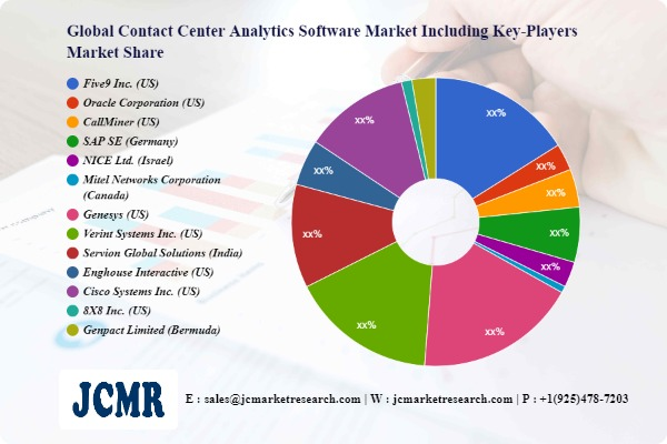 Contact Center Analytics Software Market Investment Analysis | Five9 Inc. (US), Oracle Corporation (US), CallMiner (US)