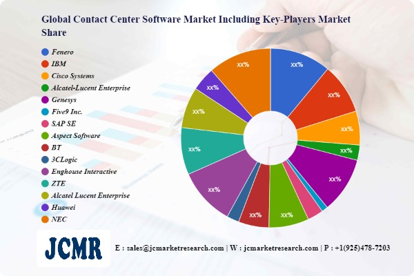 Contact Center Software Market Investment Analysis | Fenero, IBM, Cisco Systems