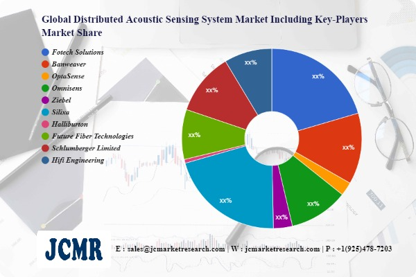 Distributed Acoustic Sensing System Market to Witness Huge Growth by 2028  Fotech Solutions, Banweaver, OptaSense
