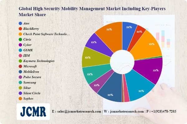 High Security Mobility Management Market Future Scope including key players Atos, BlackBerry, Check Point Software Technologies