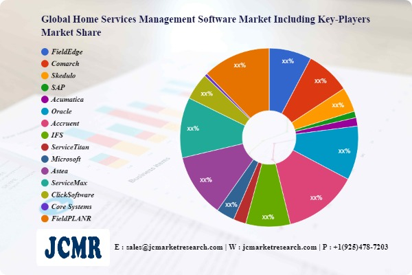 Home Services Management Software Market – increasing demand with Industry Professionals:FieldEdge, Comarch, Skedulo
