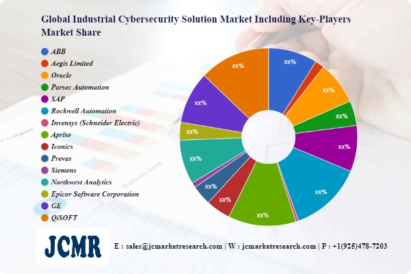 Industrial Cybersecurity Solution Market Impressive Gains including key players ABB, Aegis Limited, Oracle