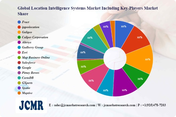 Location Intelligence Systems Market including top key players Fract, ipgeolocation, Galigeo