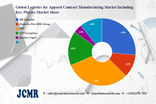 Logistics for Apparel Contract Manufacturing Market SWOT Analysis including key players DB Schenker, Deutsche Post DHL Group