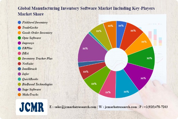 Manufacturing Inventory Software Market Future Scope including key players Fishbowl Inventory, TradeGecko, Goods Order Inventory